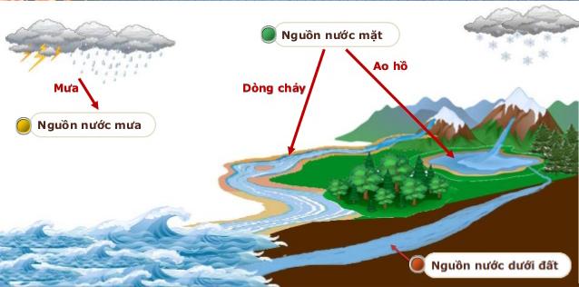 Chất lượng nước mặt
