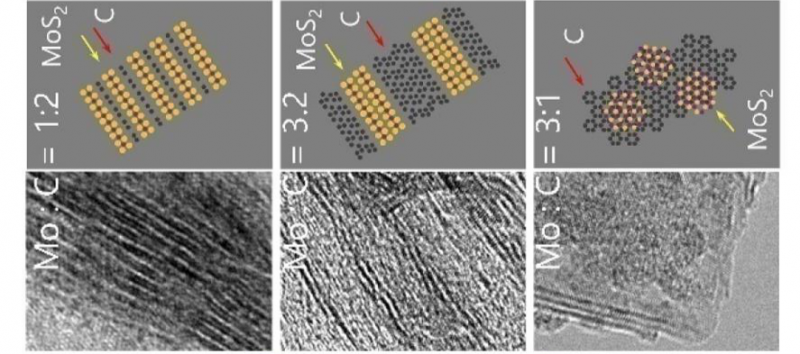 Controllable synthesis of MoS2/graphene low-dimensional nanocomposites