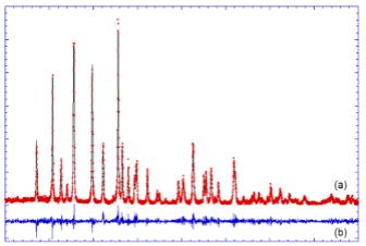 Đan cài ion Na+ vào olivine LiFePO4