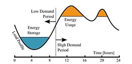Điều phối dòng công suất cho lưới điện Microgrid