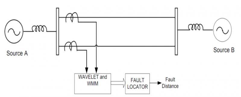 Định vị sự cố đường dây tải điện