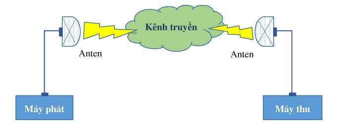Hệ thống cân bằng dung lượng vô tuyến