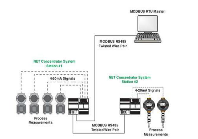 Hệ thống Scada, trạm biến áp và lưới điện trung thế