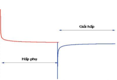 Khả năng điện hấp phụ NaCl