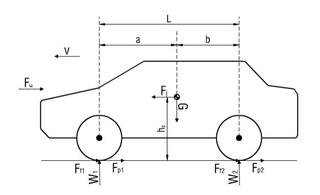 Quá trình phanh của tổ hợp đầu xe kéo