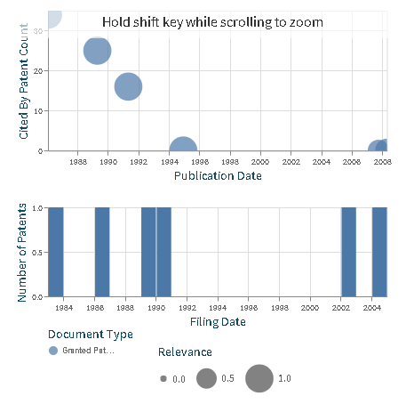 Sáng chế về virus corona từ cơ sở dữ liệu Lens