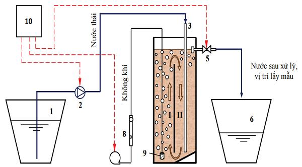Xử lý nước thải chế biến cao su